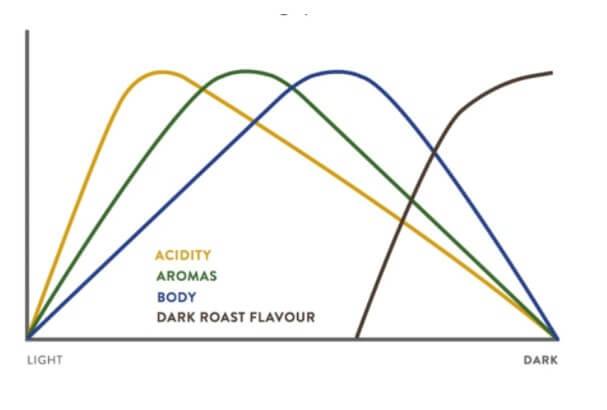 A pörkölés során különböző savak oldódnak ki a kávéból, ami a kávékészítés során megmutatkozik